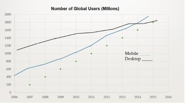 Graph showing how mobile users surpassed desktop users in 2014