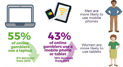 Graphic from the Gambling Commission about mobile gambling